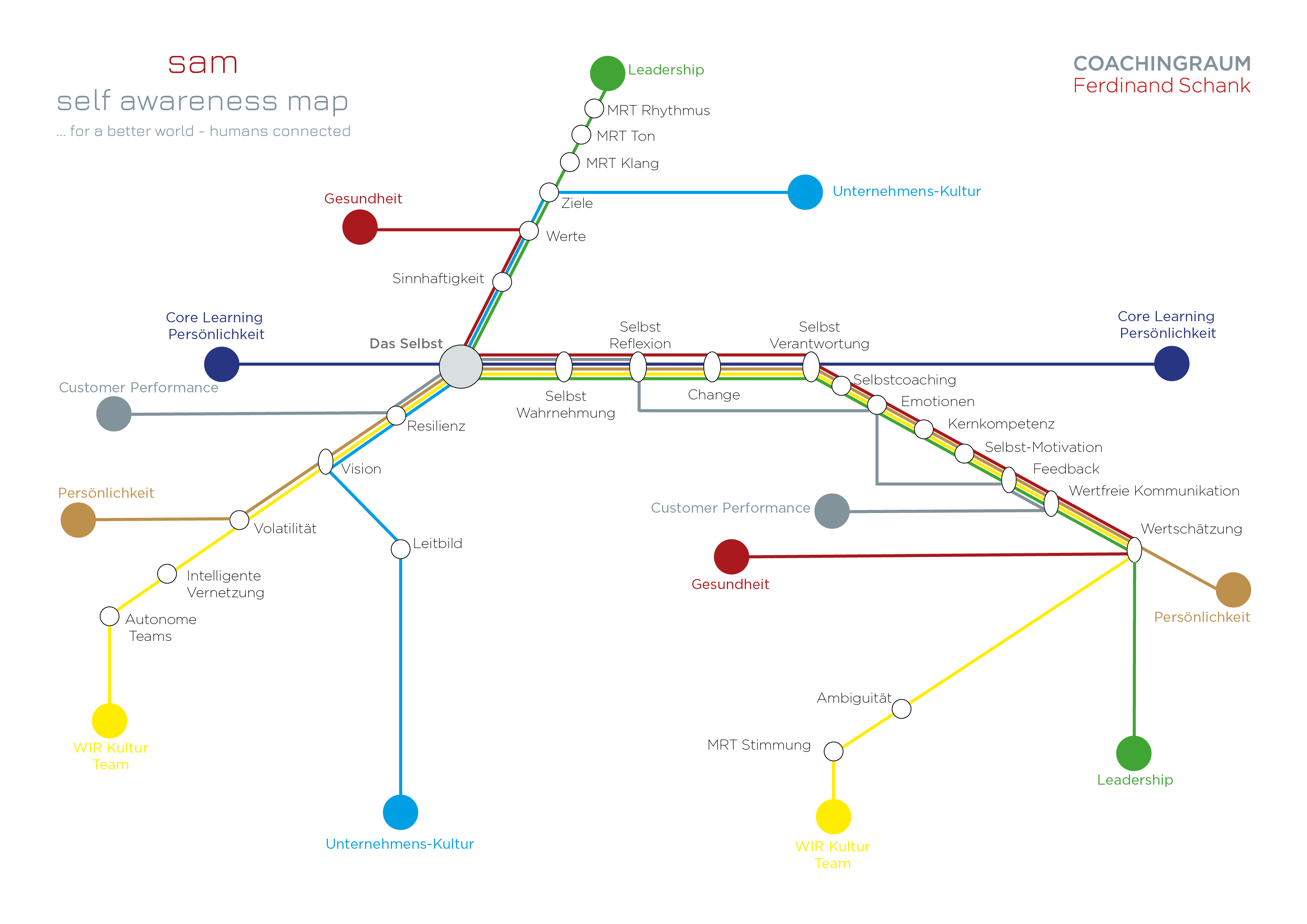 self awareness map